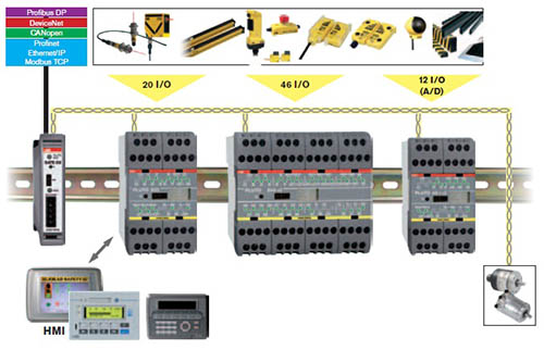 Safework, Autómatas de Seguridad en Maquinas