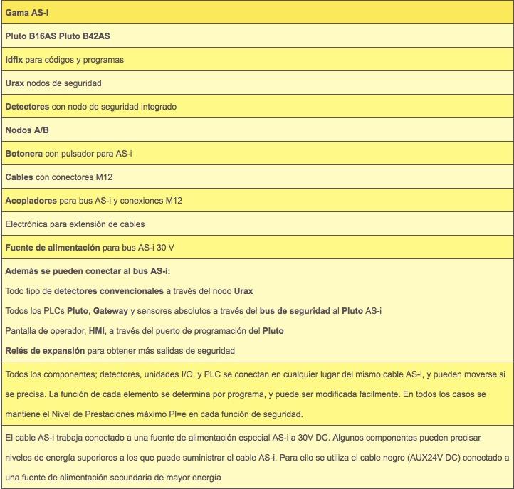 Safework, Nodo AS-i de seguridad Urax