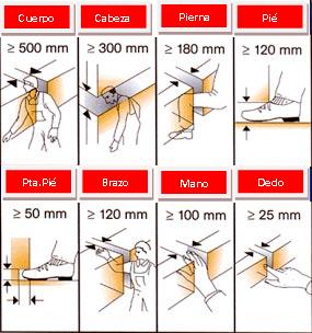 Distancias para evitar aplastamientos