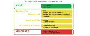 Safework, Selección de dispositivos de seguridad