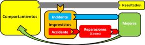 Safework, comportamientos y mejoras